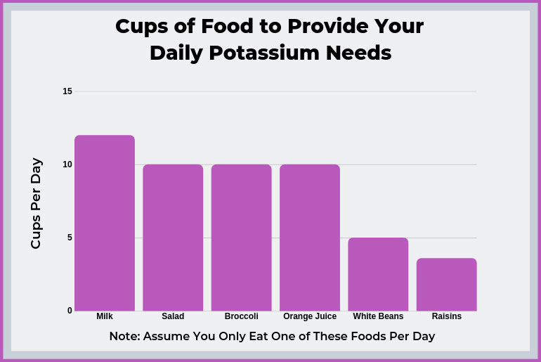 You Must Get Your Daily Potassium Requirements The Natural Health Room